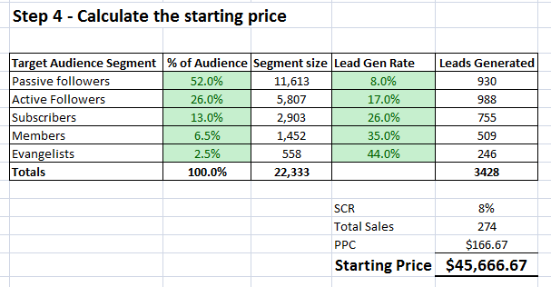 Step 4 – Calculate the starting price
