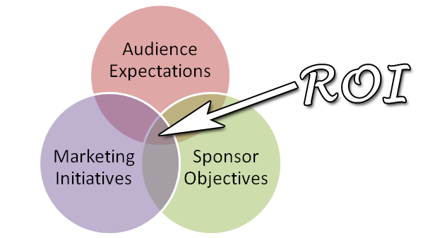 Sponsorship Proposal ROI