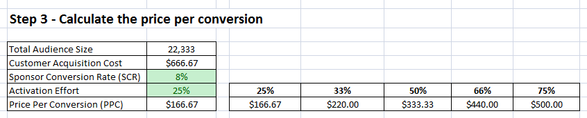 Step 3 – Calculate the price per conversion